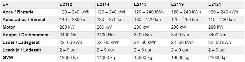 Ginaf Specificaties E-trucks